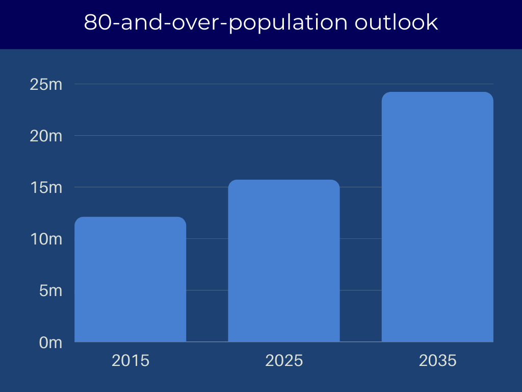 Projection for senior housing population aged 80 and older.