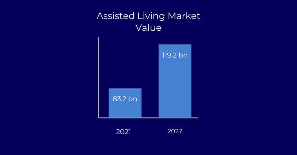 Senior housing assisted living market value projection.